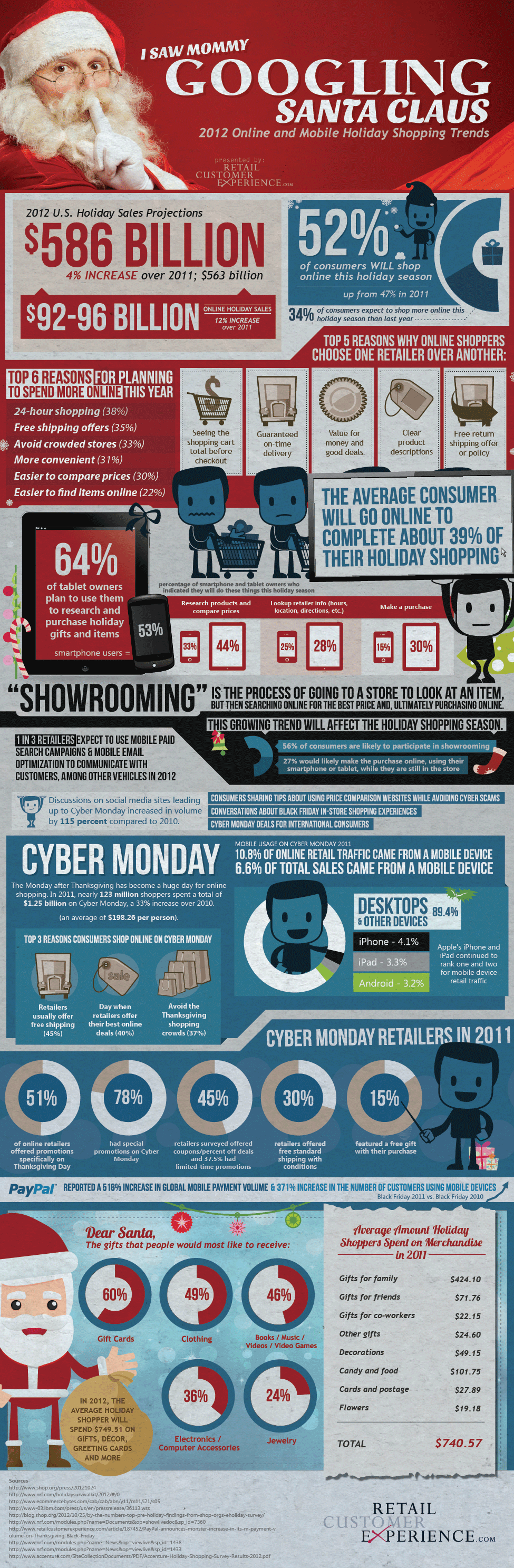 2012-Online-Holiday-Sales-Infographic