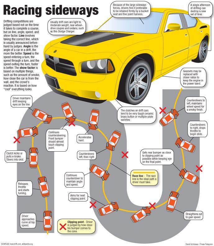 Drift Guide