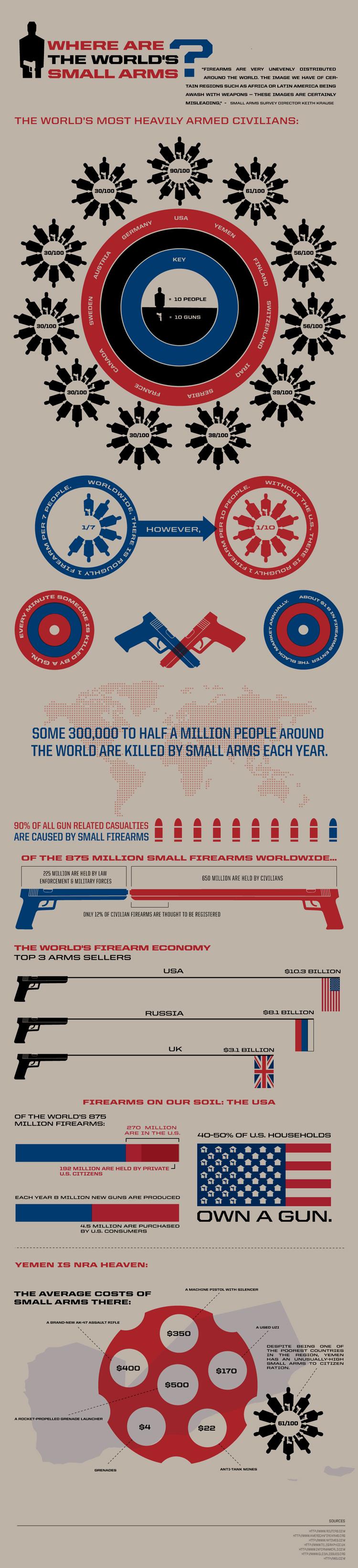 Guns-Across-the-World