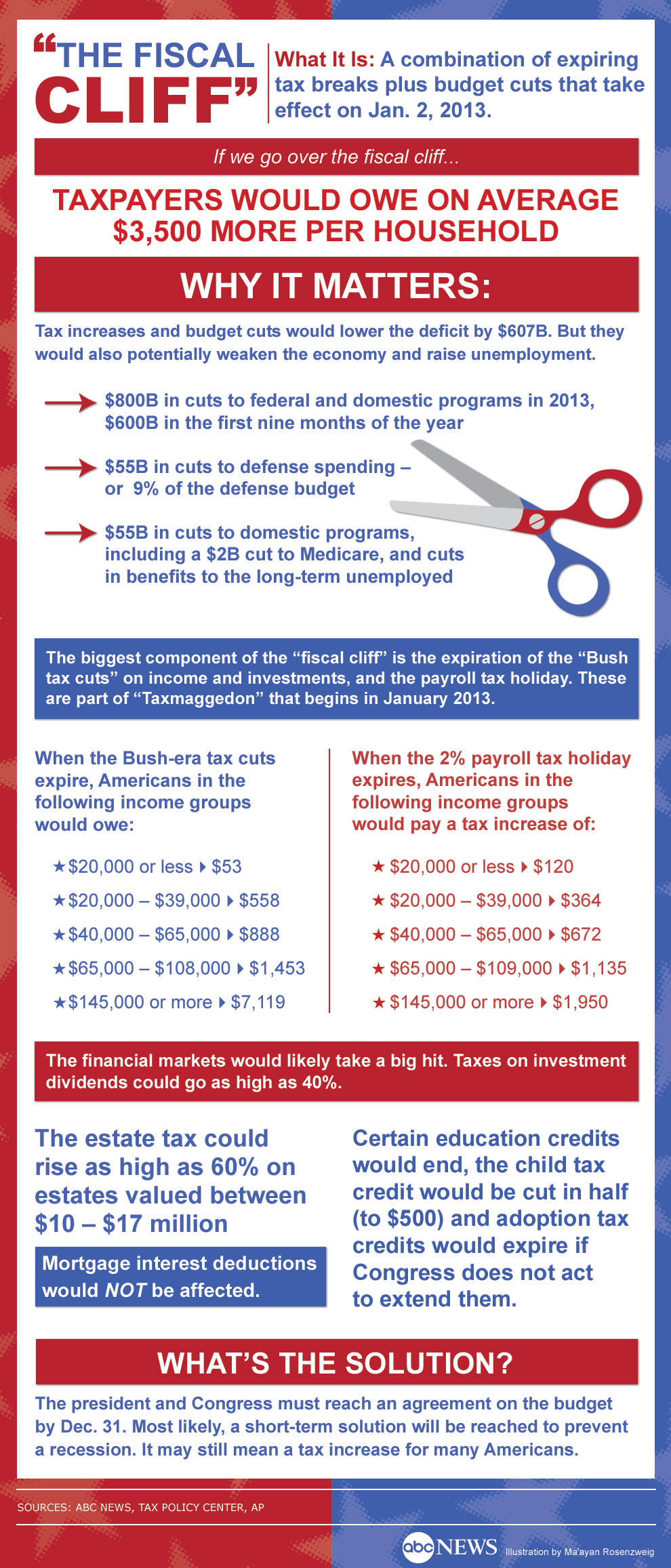 fiscal_cliff_infographic