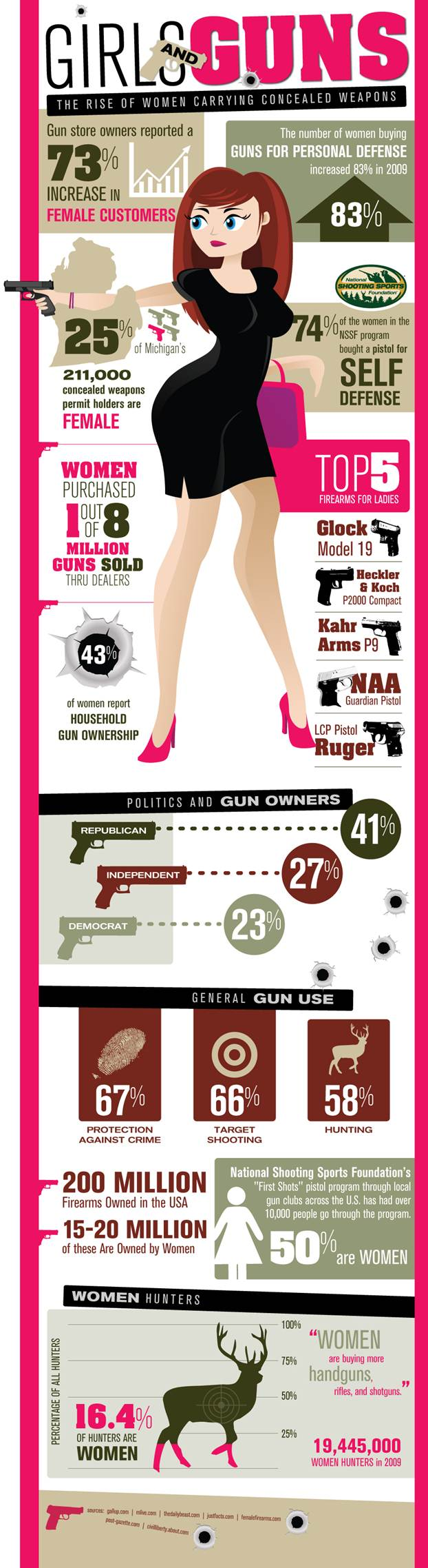 girls--guns--the-rise-of-women-carrying-concealed-weapons_502917c2111e4