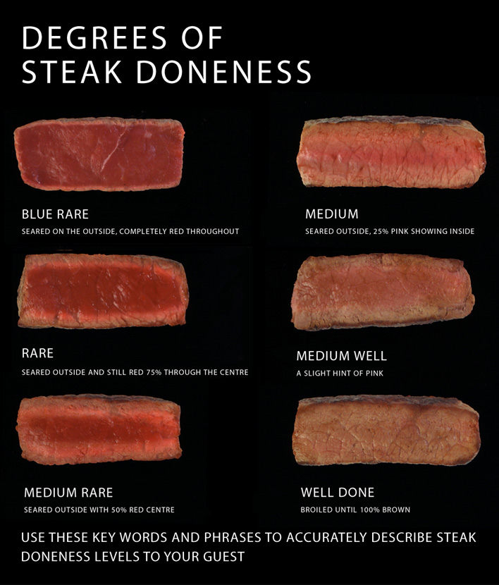 steak wellness chart