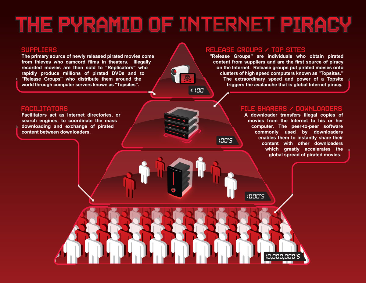 Pyramid of Internet Piracy