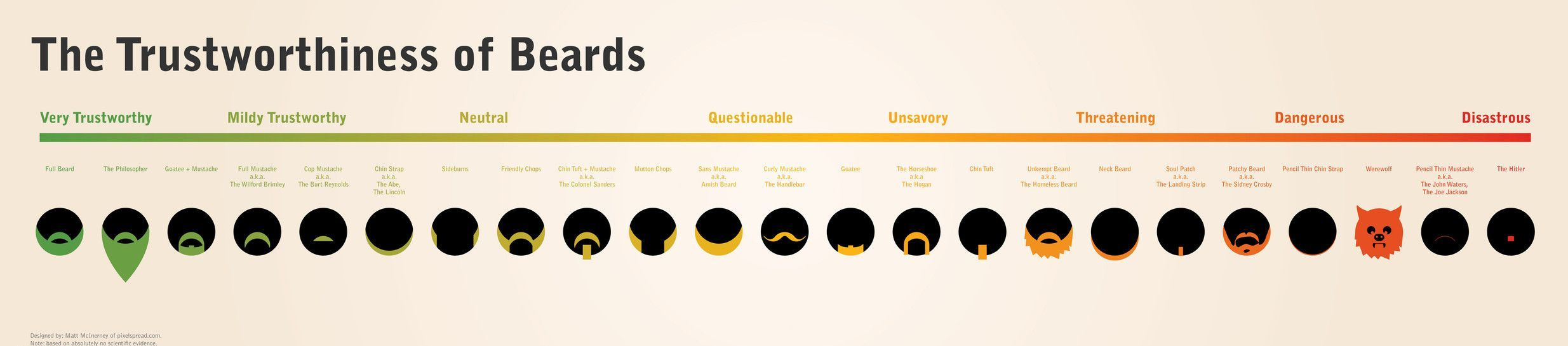 beard trust