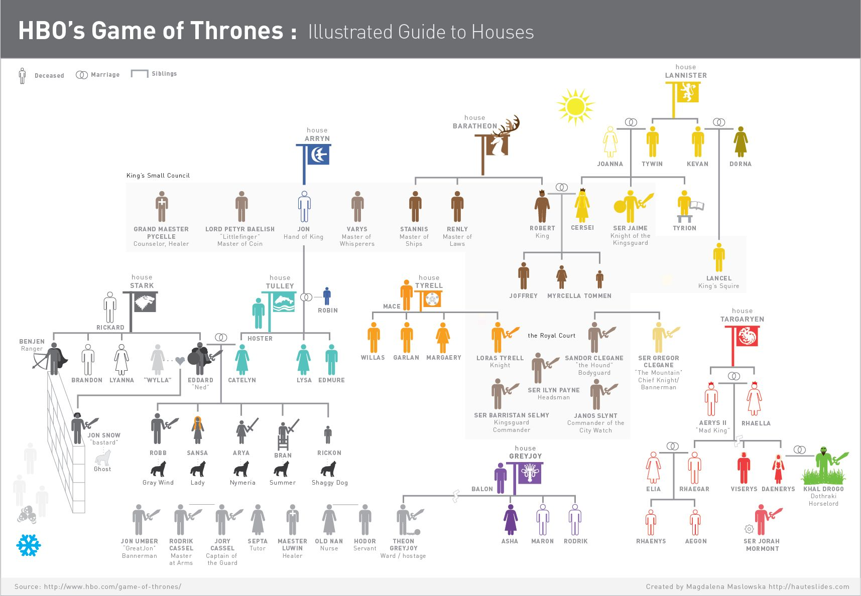 gameofthrones-infographic-housesonly