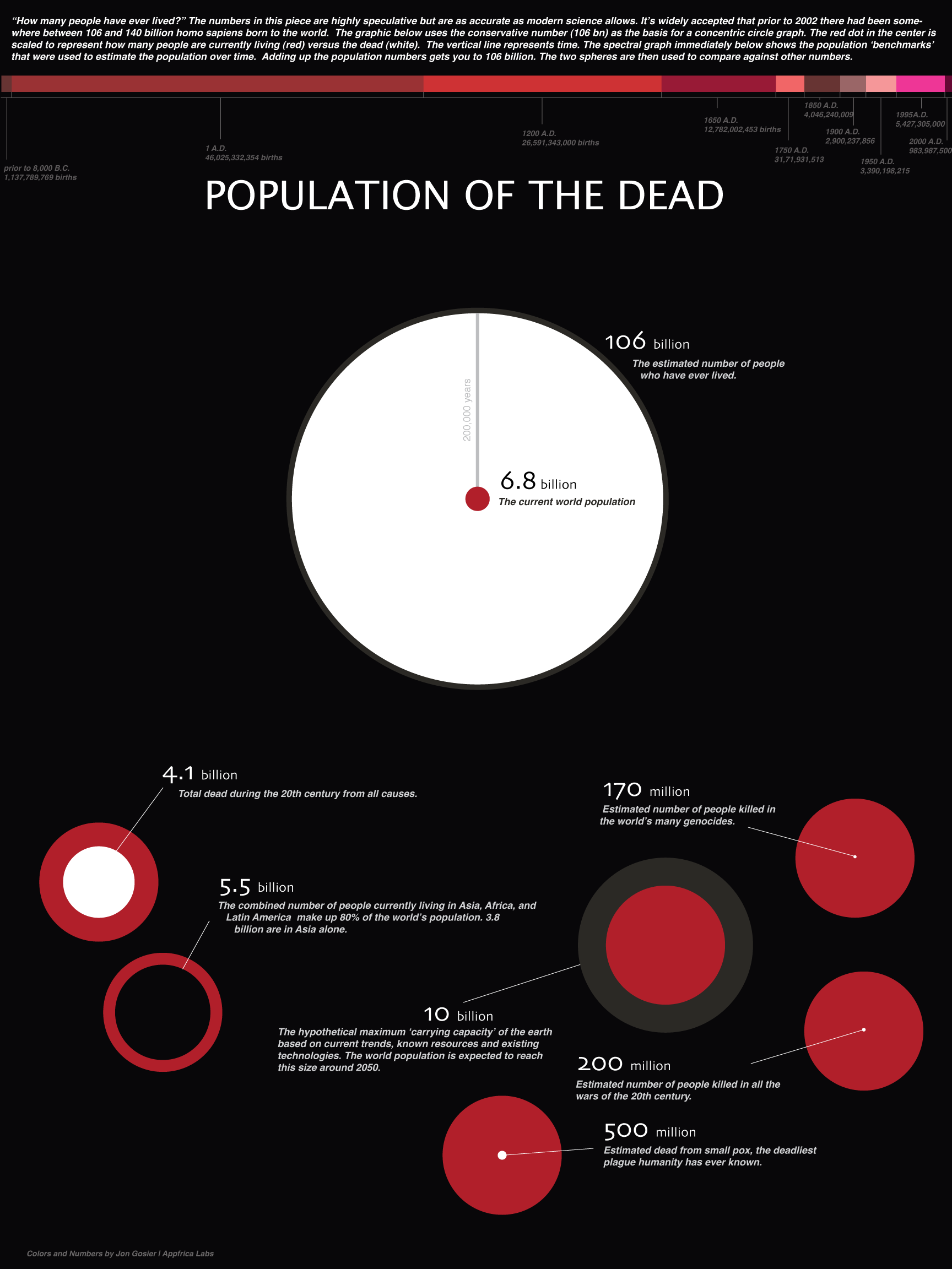 population_of_the_dead