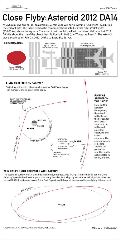 2012_DA14_infographic