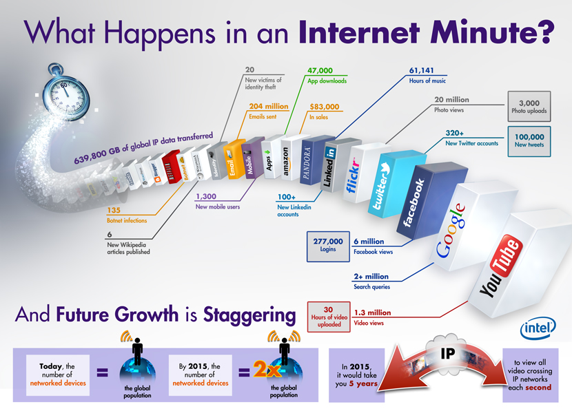 what_happens_in_internet_minute