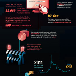History of the Bitcoin