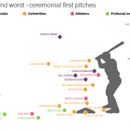 The Best and Worst Ceremonial First Pitches